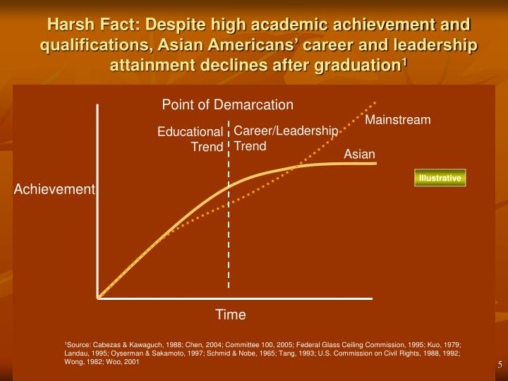 Harsh Fact: Despite high academic achievement and qualifications, Asian Americans' career and leadership attainment declines after graduation