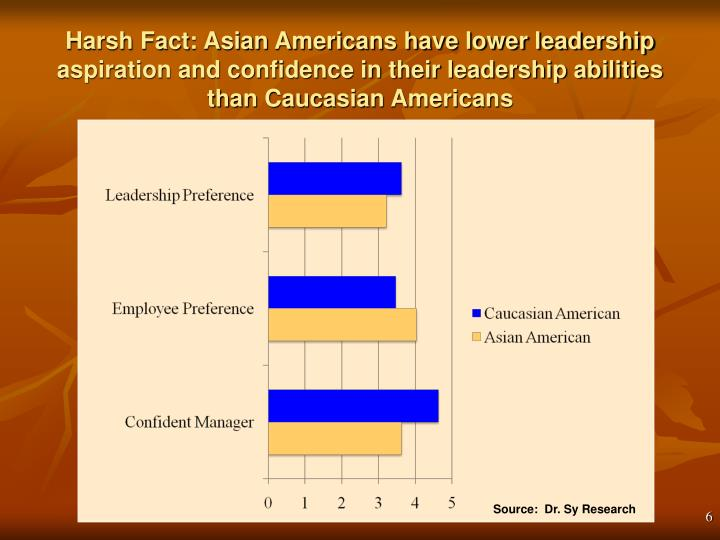 Harsh Fact: Asian Americans have lower leadership aspiration and confidence in their leadership abilities than Caucasian Americans