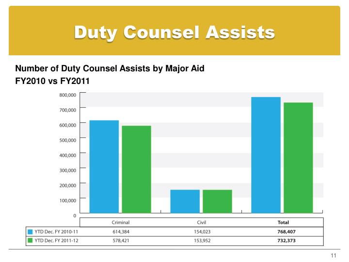 Duty Counsel Assists