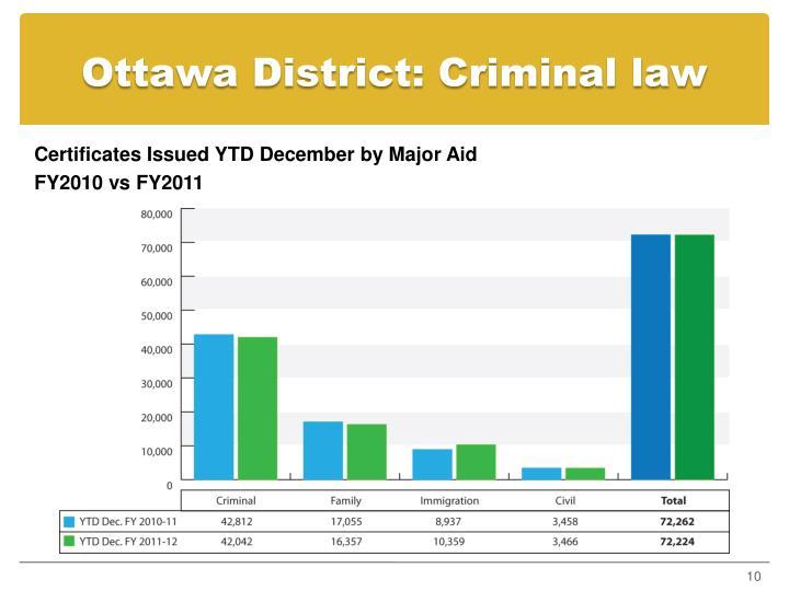 Ottawa District: Criminal law