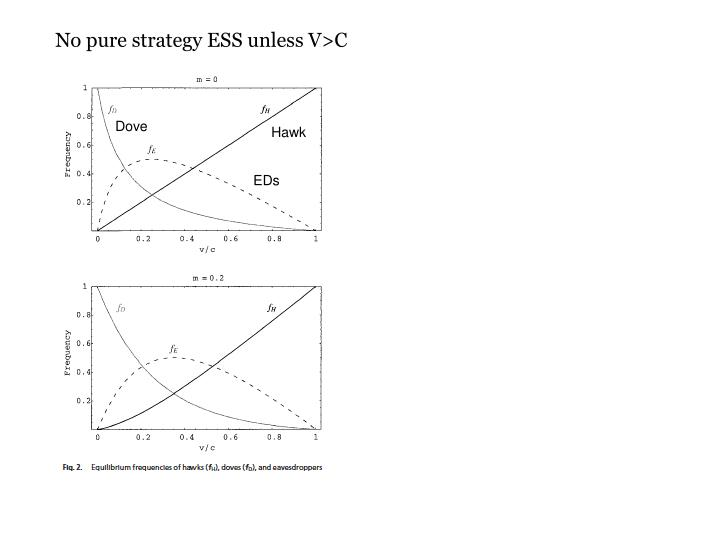 No pure strategy ESS unless V>C