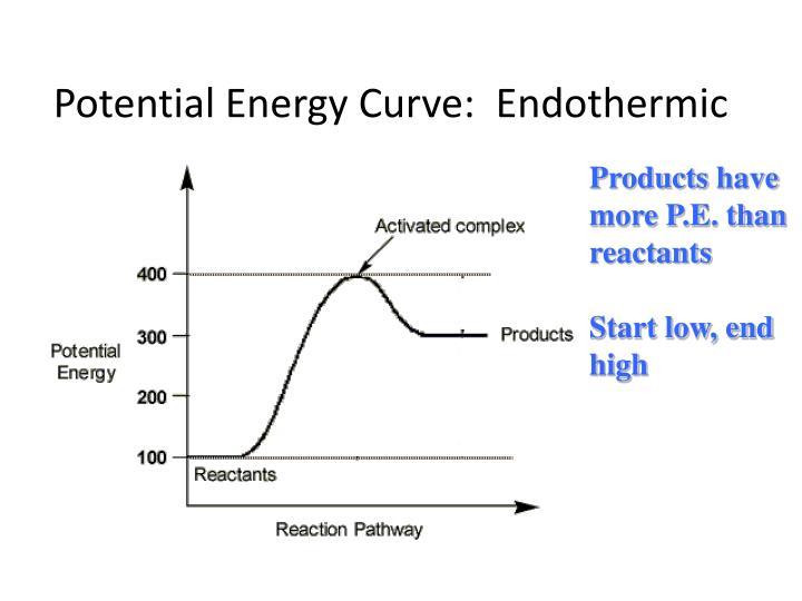 Potential Energy Curve:  Endothermic