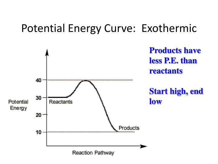 Potential Energy Curve:  Exothermic