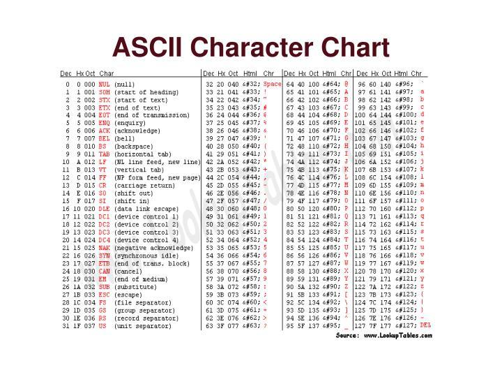 ASCII Character Chart