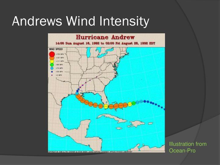 Andrews Wind Intensity