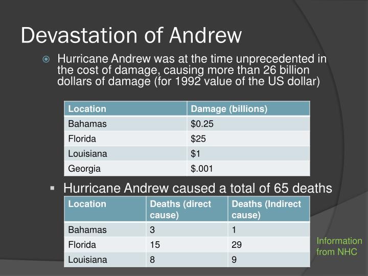 Devastation of Andrew