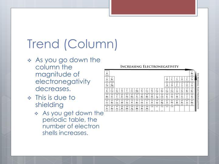 Trend (Column