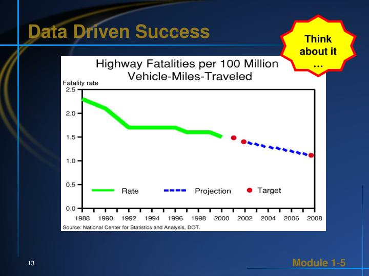 Data Driven Success