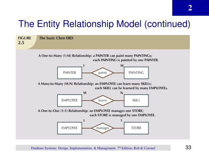 The Entity Relationship Model (continued)
