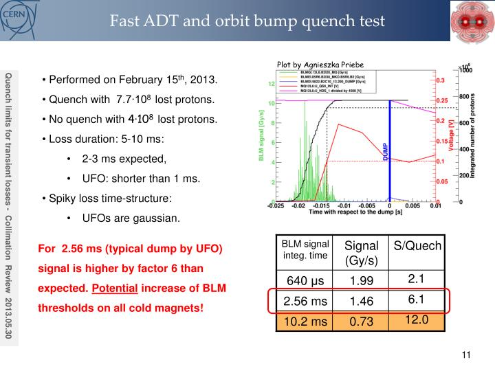 Fast ADT and orbit bump quench test