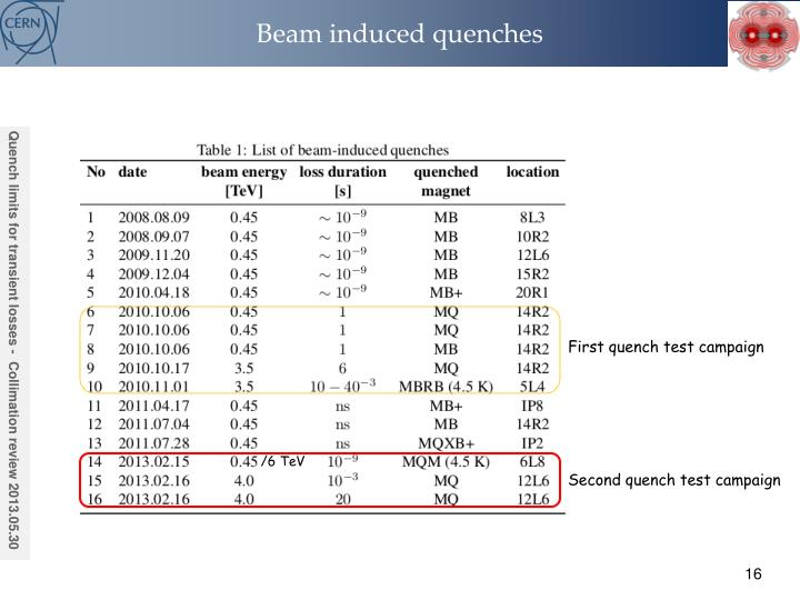 Beam induced quenches