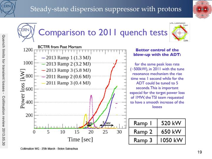 Steady-state dispersion suppressor with protons