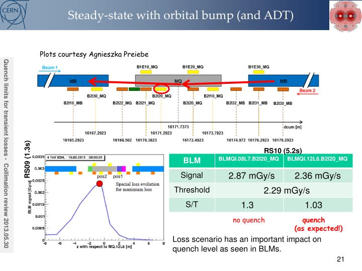 Steady-state with orbital bump (and ADT)