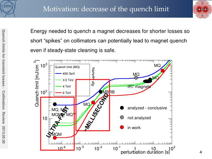 Motivation: decrease of the quench limit