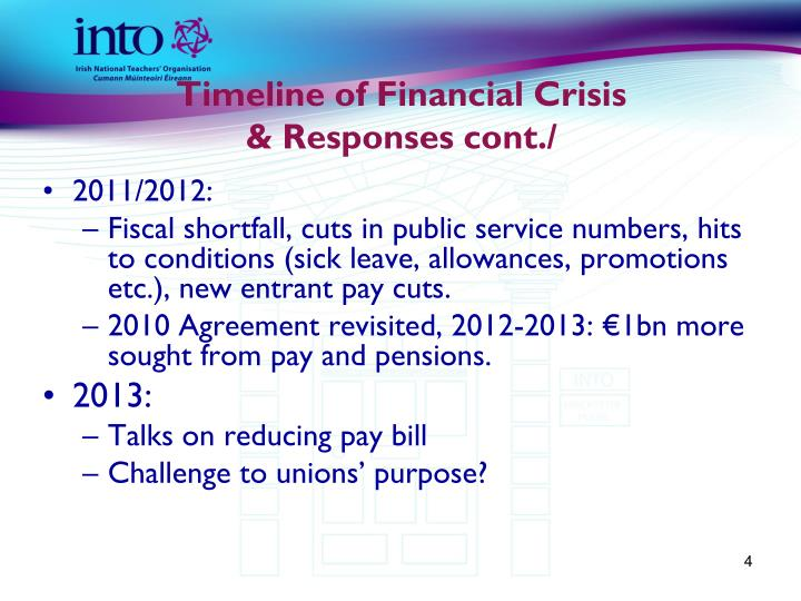 Timeline of Financial Crisis