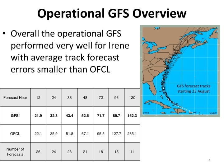 Operational GFS Overview