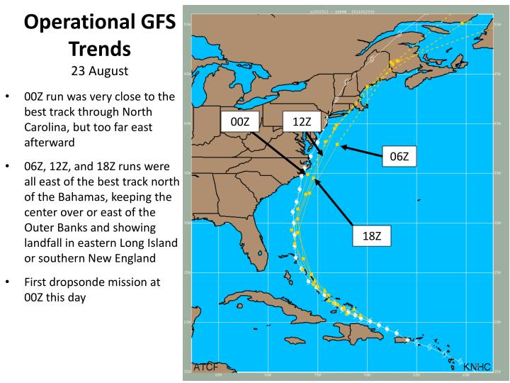 Operational GFS Trends