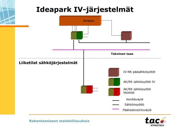 Ideapark IV-järjestelmät