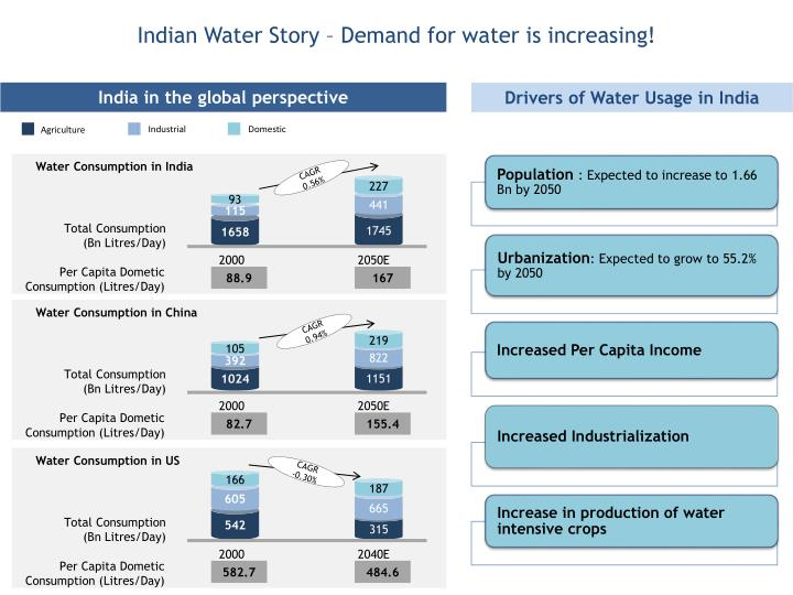 Indian Water Story – Demand for water is increasing!