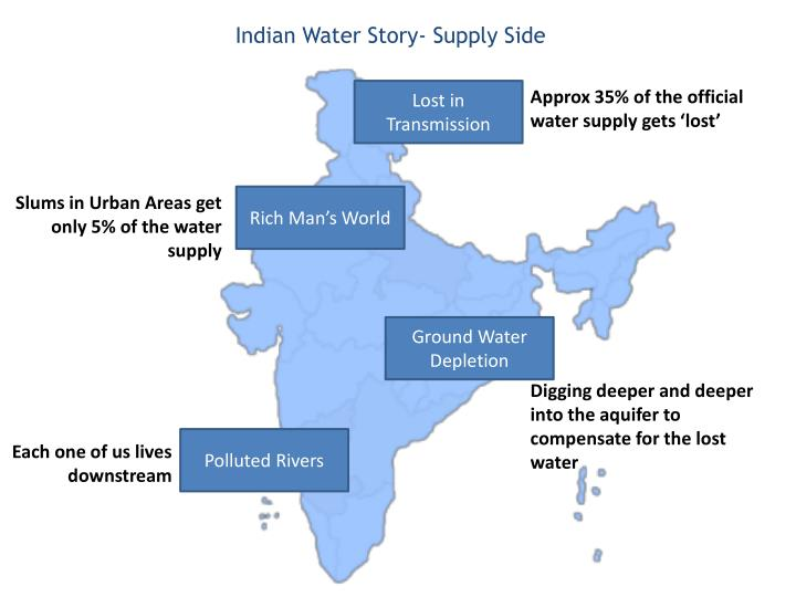 Indian Water Story- Supply Side