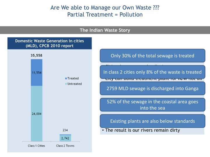 Are We able to Manage our Own Waste ???
