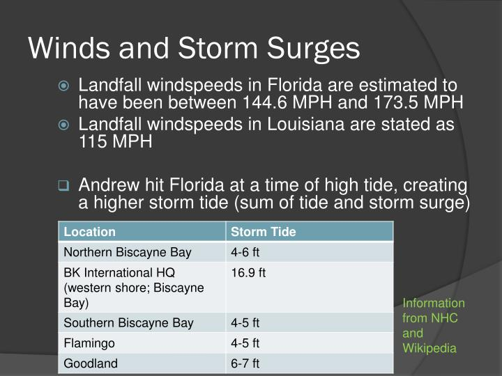 Winds and Storm Surges