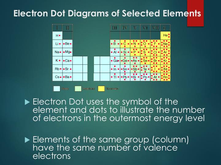 Electron Dot Diagrams of Selected Elements
