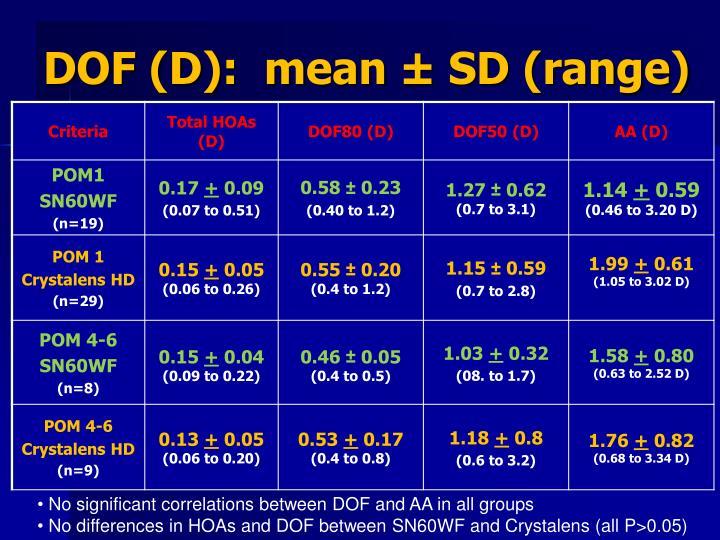 DOF (D):  mean ± SD (range)