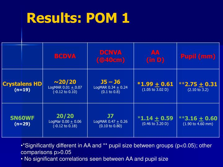 Results: POM 1