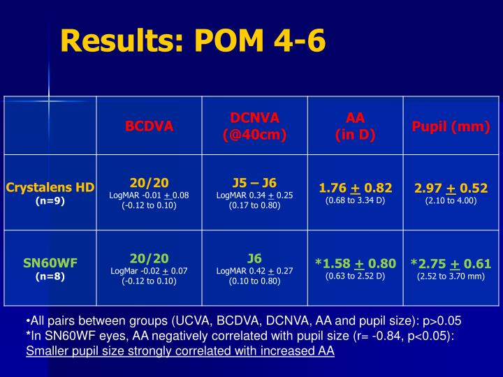 Results: POM 4-6