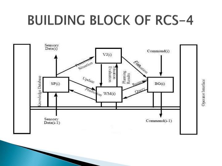BUILDING BLOCK OF RCS-4