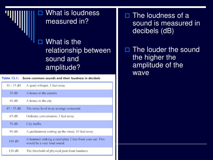 The loudness of a sound is measured in decibels (dB)