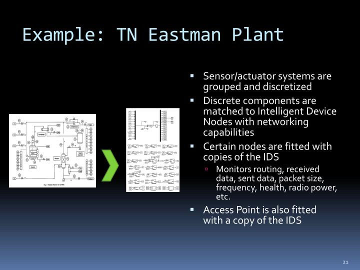 Example: TN Eastman Plant