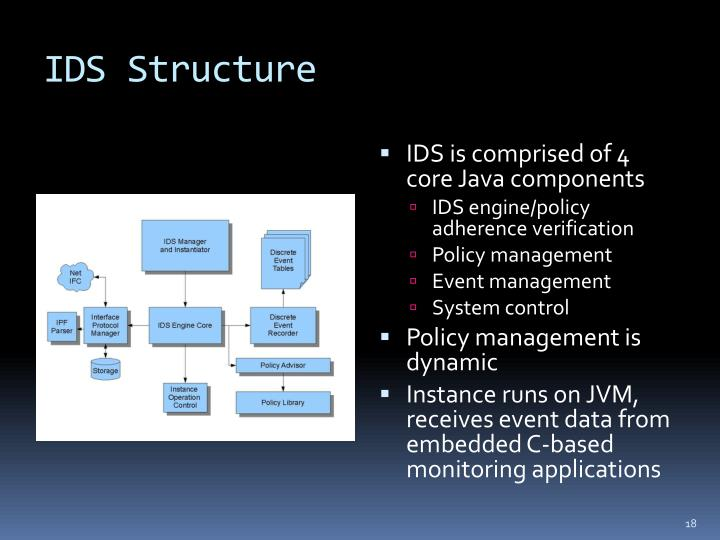 IDS Structure