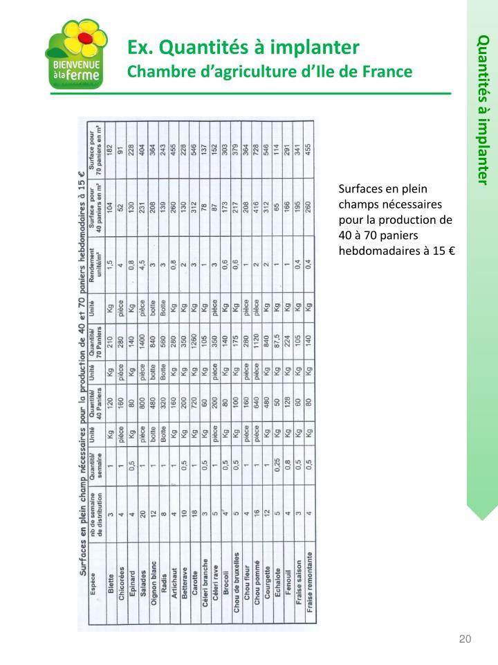 Ex. Quantités à implanter