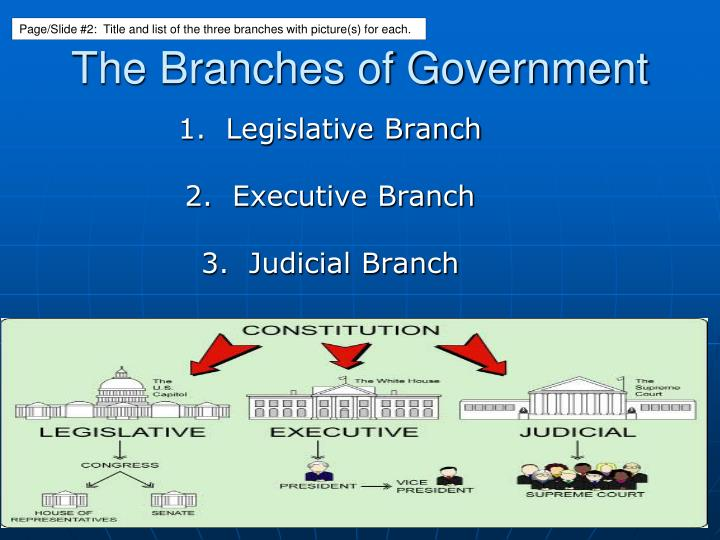 Page/Slide #2:  Title and list of the three branches with picture(s) for each.