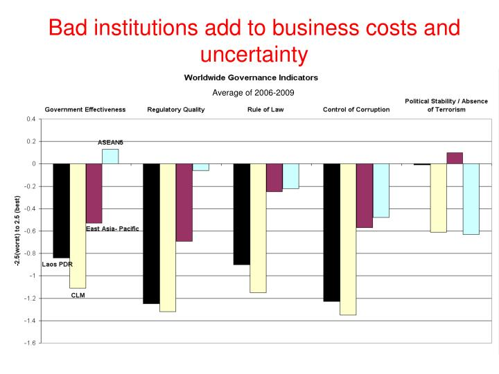 Bad institutions add to business costs and uncertainty