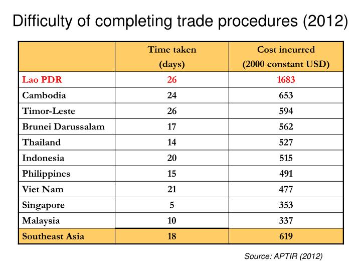 Difficulty of completing trade procedures (2012)
