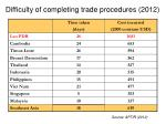 difficulty of completing trade procedures 2012