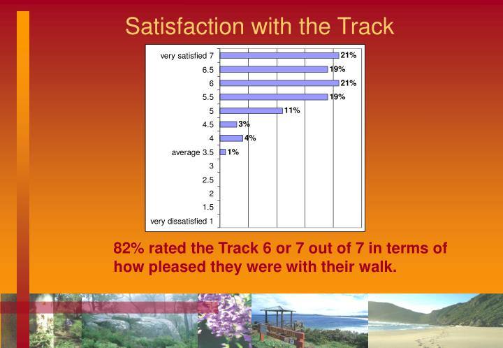 Satisfaction with the Track