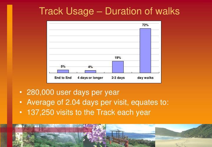 Track Usage – Duration of walks