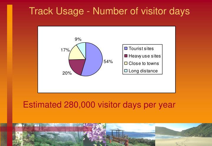 Track Usage - Number of visitor days