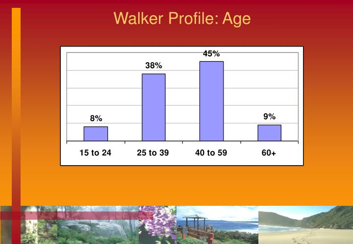 Walker Profile: Age