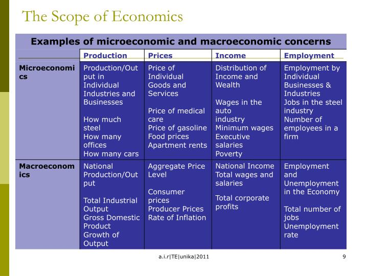 The Scope of Economics