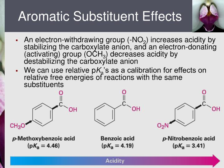 Aromatic Substituent Effects