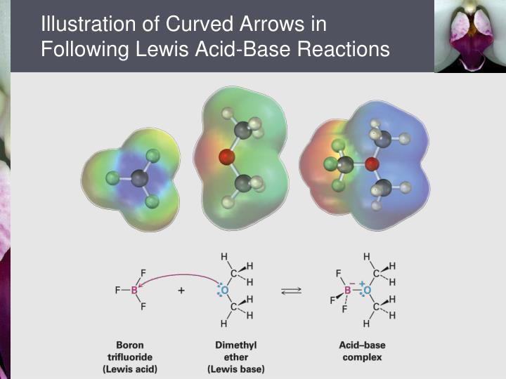 Illustration of Curved Arrows in