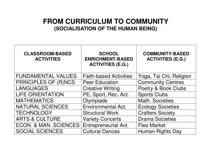 FROM CURRICULUM TO COMMUNITY