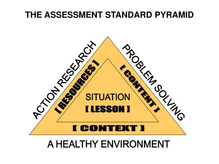 THE ASSESSMENT STANDARD PYRAMID