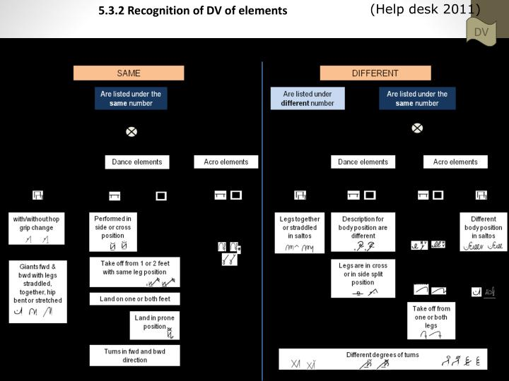 5.3.2 Recognition of DV of elements
