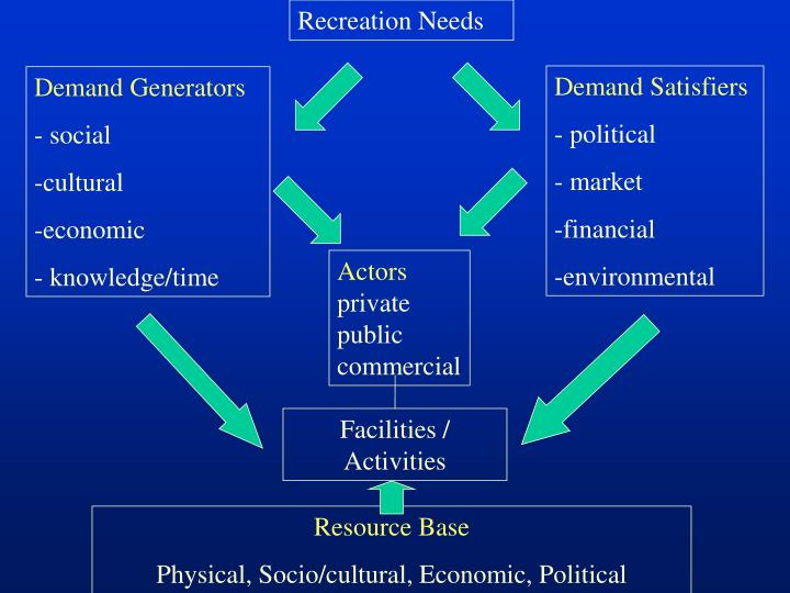 Recreation Needs